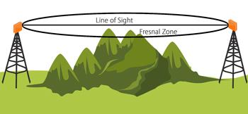 Primary Fresnel Zone